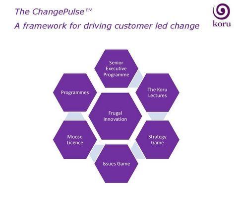 cp framework